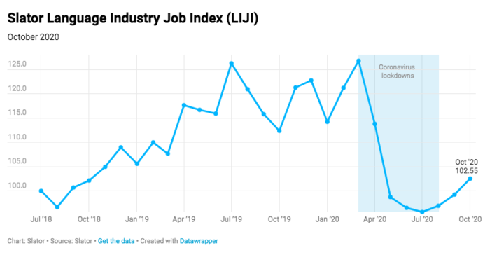Slator Job Index Returns to Growth in October 2020